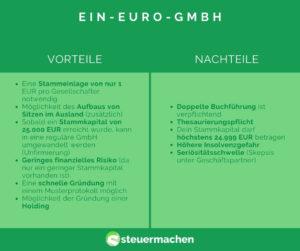 Ein-Euro-GmbH Vor- und Nachteile