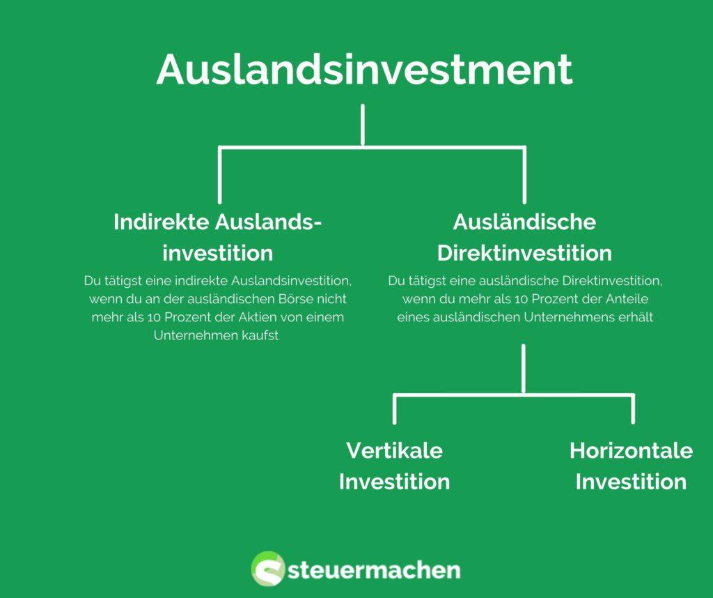 Auslandsinvestment