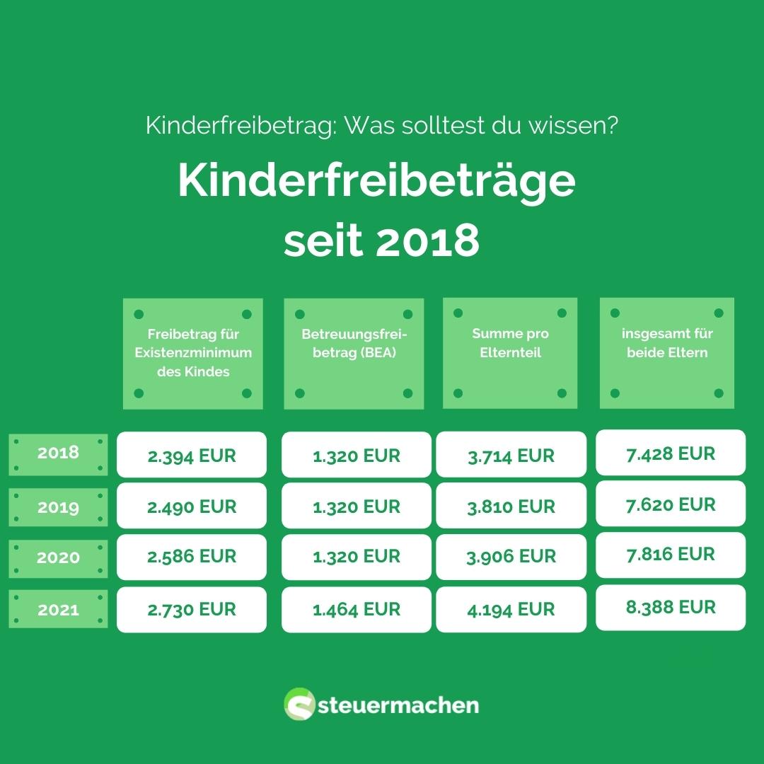 Kinderfreibeträge ab 2018