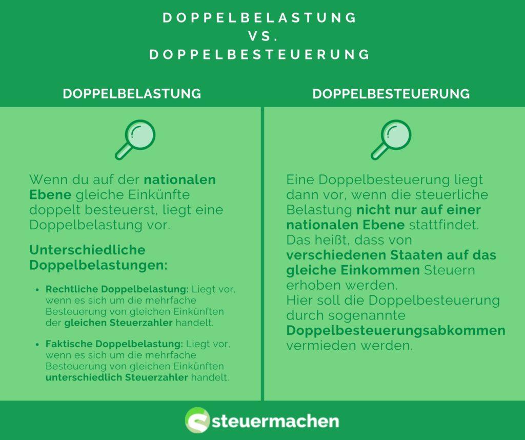Doppelbelastung